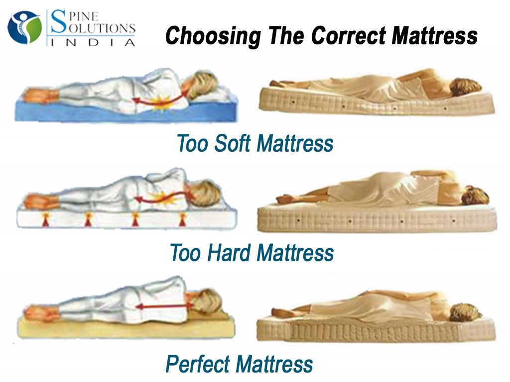 How to choose a right mattress without breaking your budget