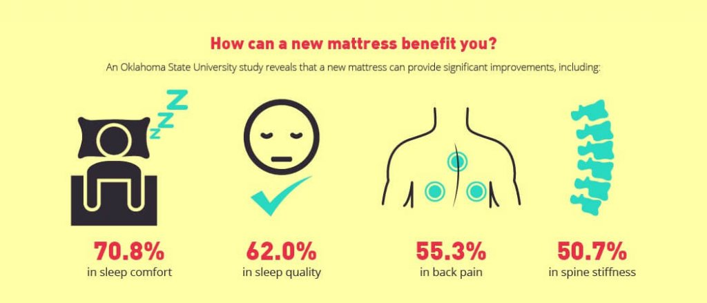 How Can A New Mattress Benefit you